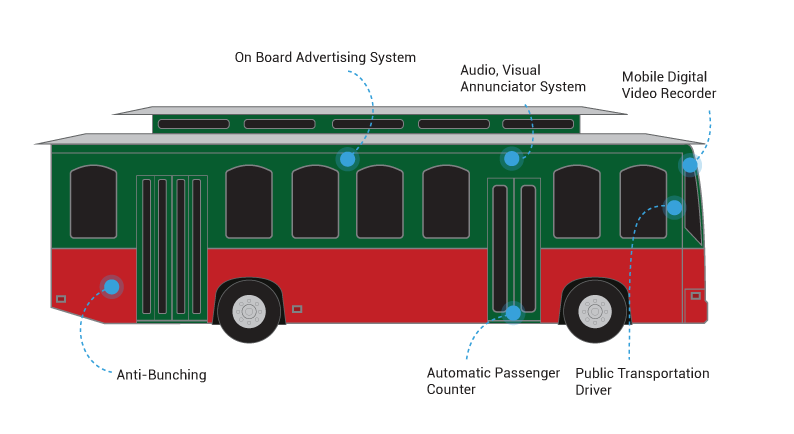 Software Features to optimize public transportation highlighted on a trolley graphic