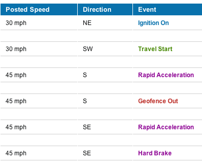 GPSTrackIt Focuses on Driver Safety With Acceleration, Braking, Sudden Stops, and Seat Belt Alerts