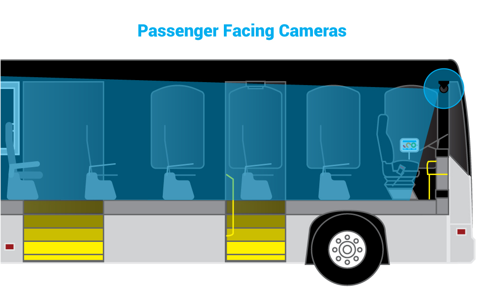 Public Transportation Bus Graphic with Passenger, front of bus Facing Cameras