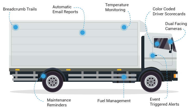 Fleet Vehicle labeled with Fleet Management software features